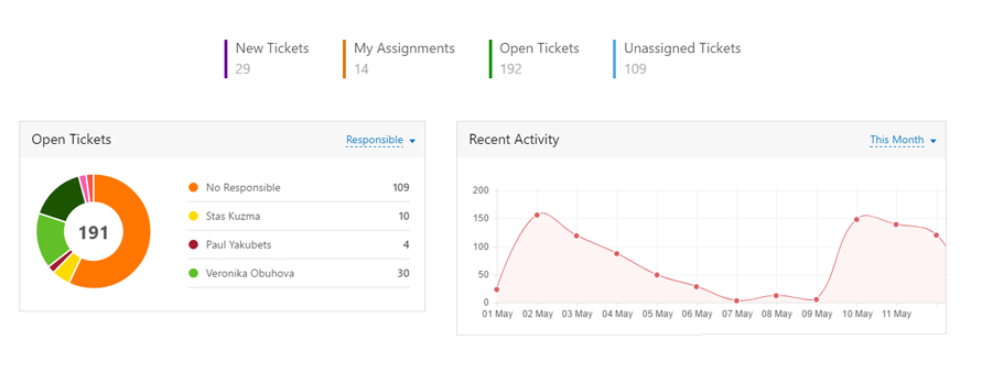 help desk analytics