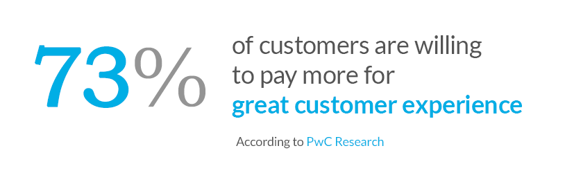 73% of customers willing to pay for great customer experience