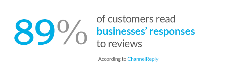 89% of customers read businesses' responses to reviews