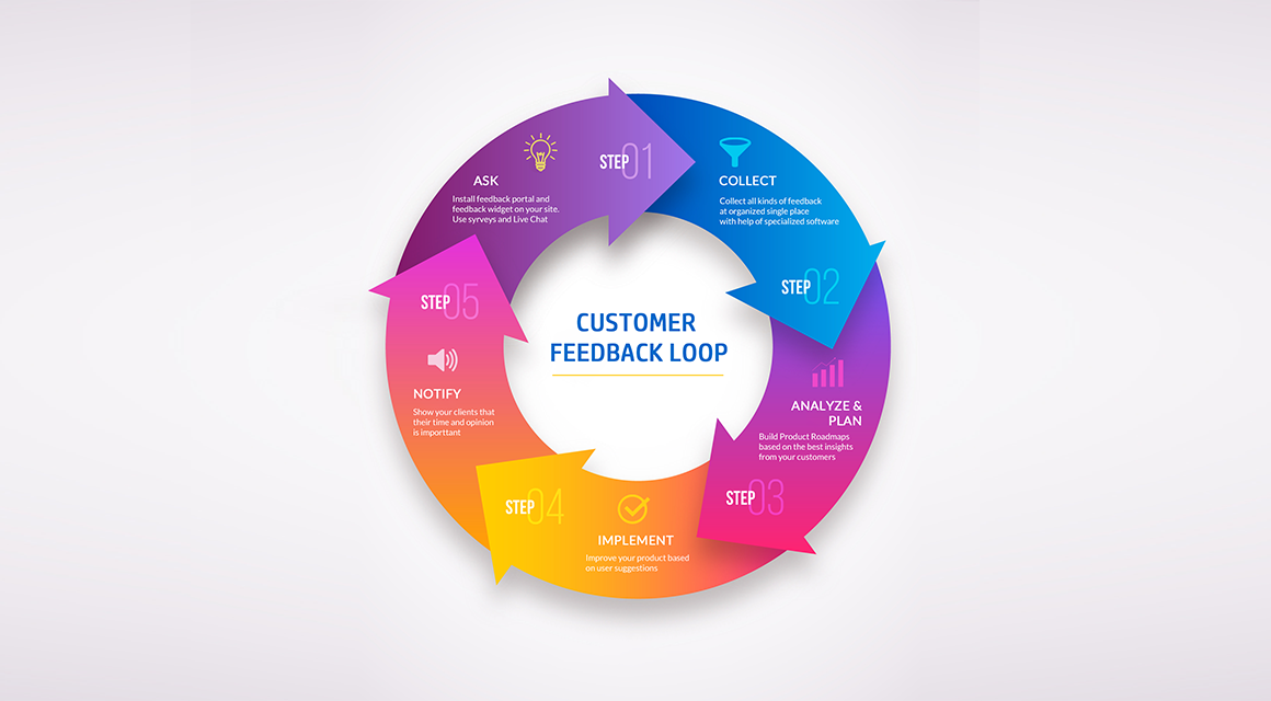 Customer Feedback Loop. How to Close It Right
