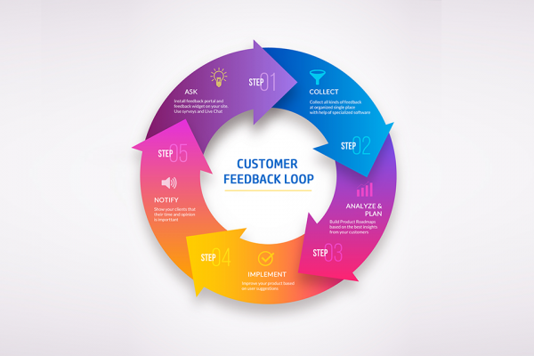 Customer Feedback Loop. Defenition + Our Use Case