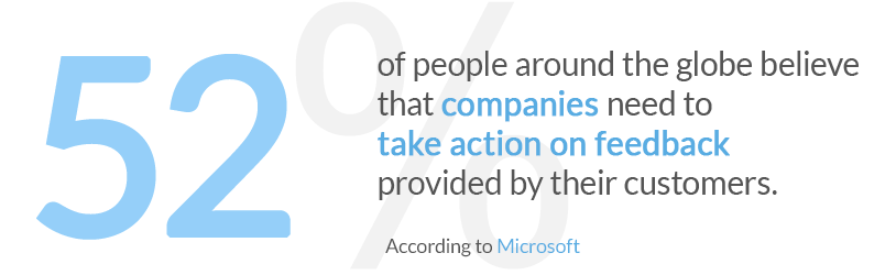 52% of people around the globe believe that companies need to take action on feedback provided by their customers. According to Microsoft