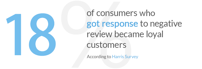 18% of customers who got response to negative review became loyal customers