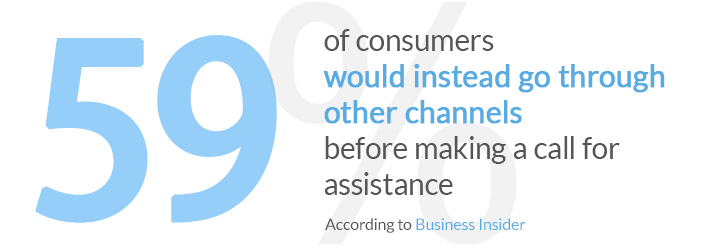 59% of Millennials say they would instead go through other channels or opt for self-service before they make a call for assistance.