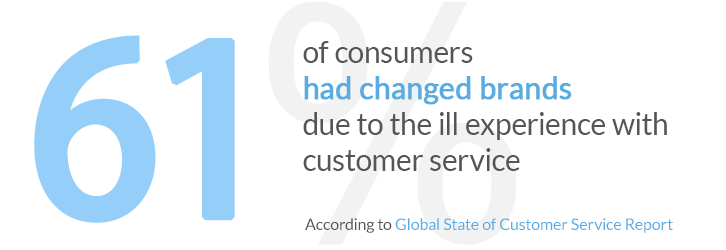 61% of customers had changed brands due to the ill experience with the customer service