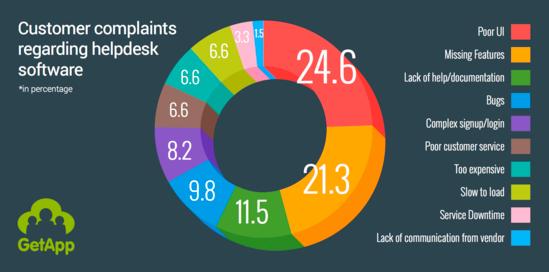 Customer complaints regarding helpdesk software chart