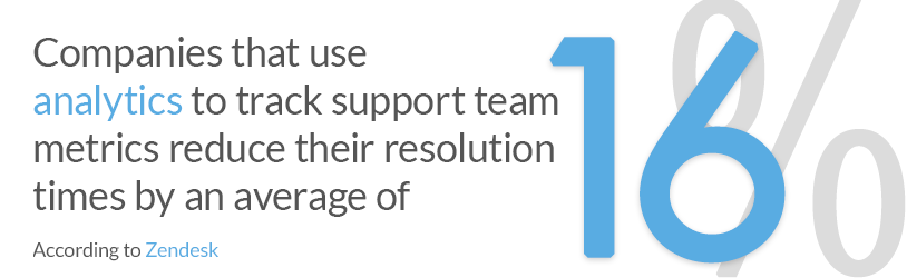 Companies that use analytics to track support team metrics reduce their resolution times by an average of 16%