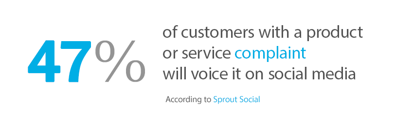 47% of customers with a product or service complaint will voice it on social media