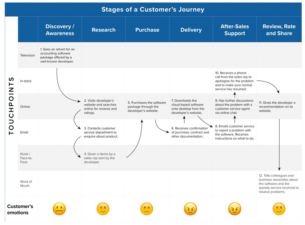 Purchase of software experience map