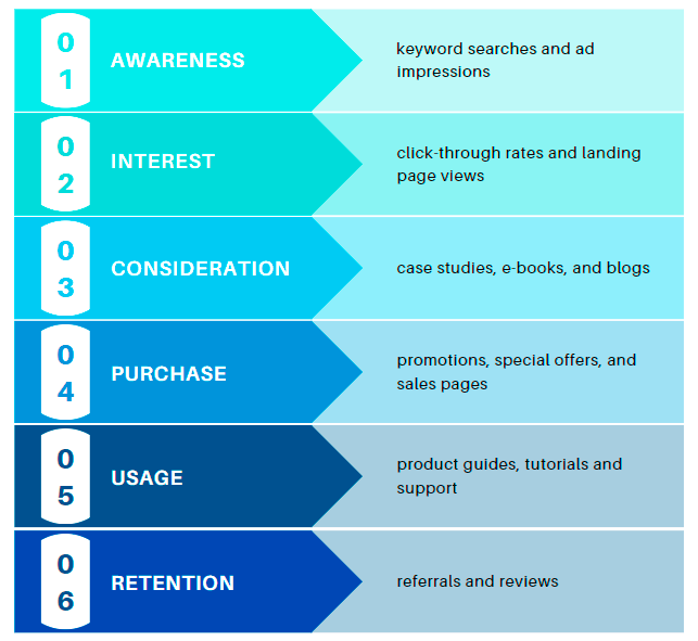 stages of customer experience mapping