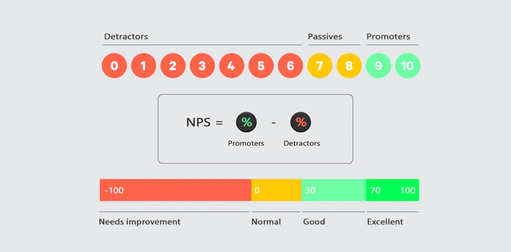 NPS formula and gradation infographics