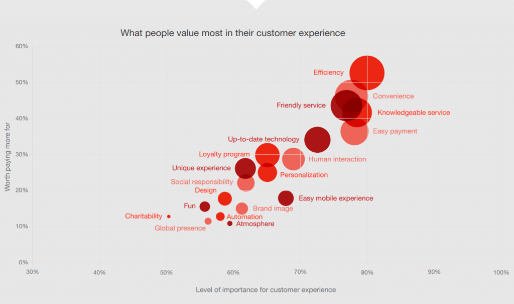 What people value most in their customer experience chart