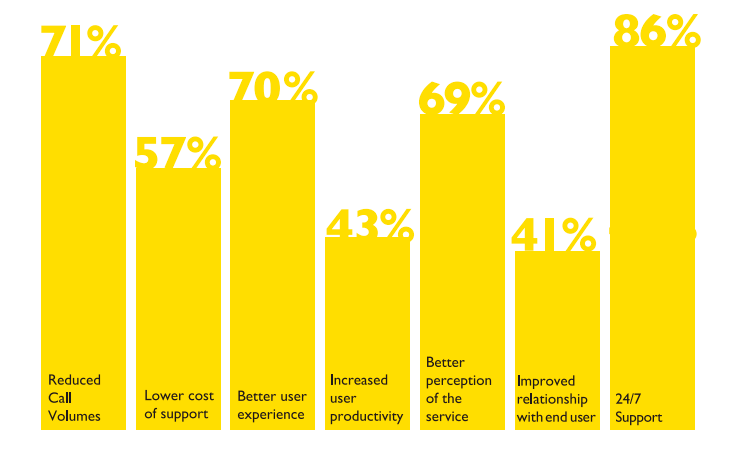 Chart: benefits of customer self-service experienced by customers