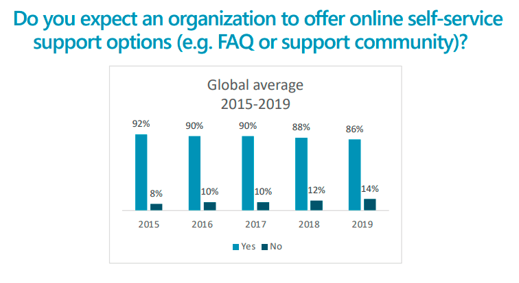Do you expect organizations to offer self-service support options statistics
