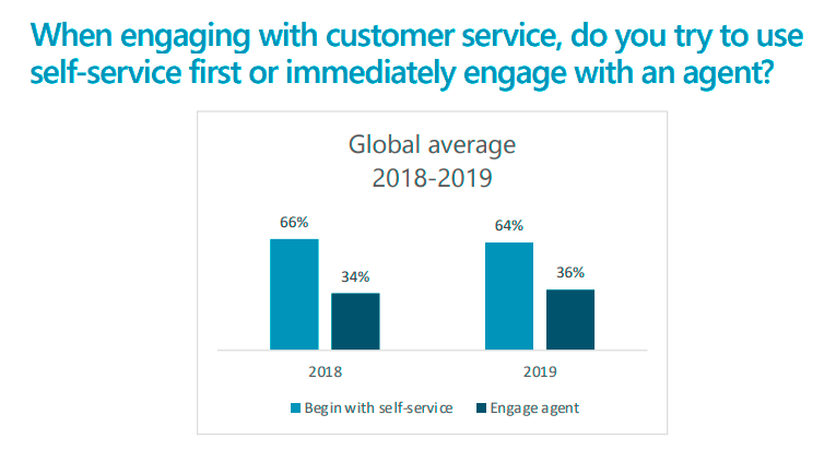 When engaging with customer service do you try to use self service first? Chart from Microsoft