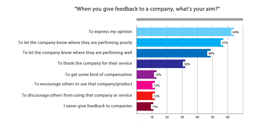 Chart displaying why customers give feedback