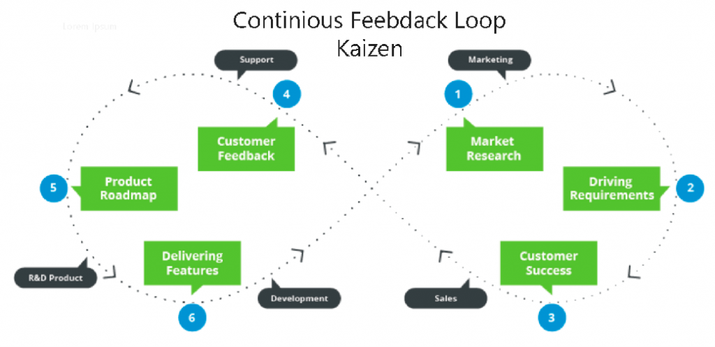 Kaizen feedback loop