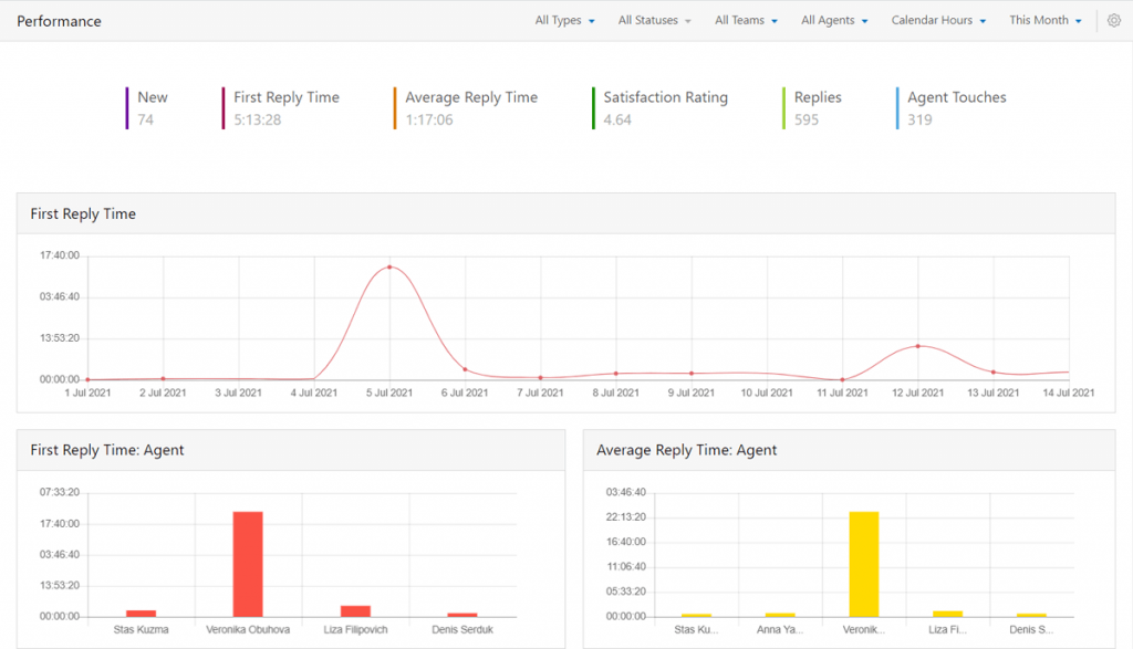 Customer Support Analytics Dashboard