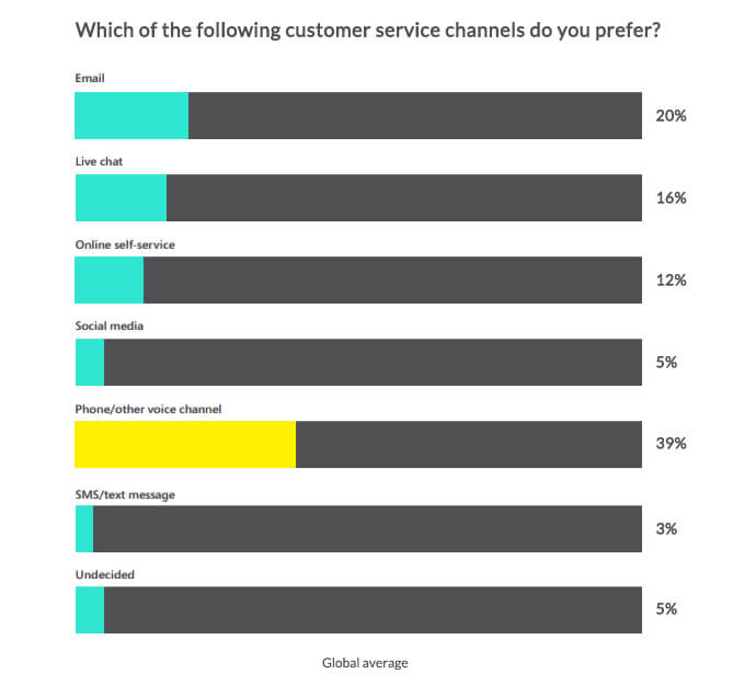 Customer service contact channels stats