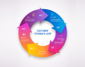 Customer feedback loop infographics